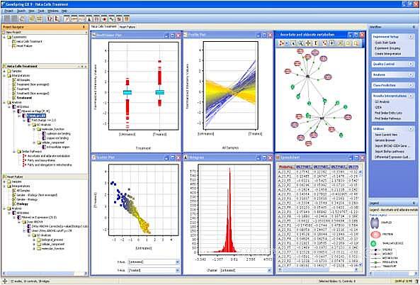 GeneSpring基因表达数据分析软件