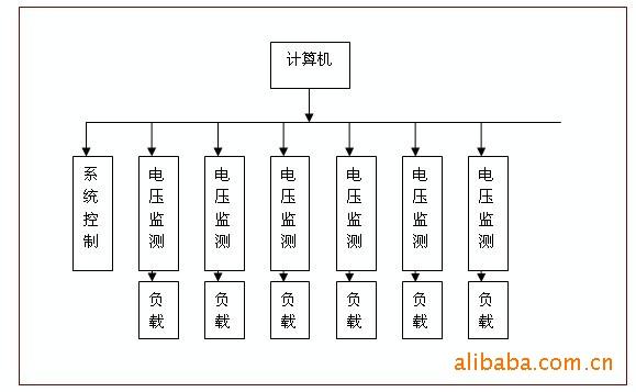 中国生物器材网--开关电源老化测试系统--性能参数