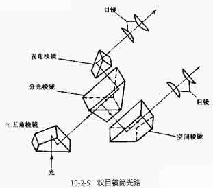 中国生物器材网—生物显微镜的基本结构