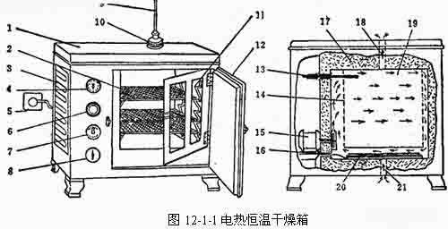 一,干燥箱的结构 干燥箱又叫烤箱或烘箱.