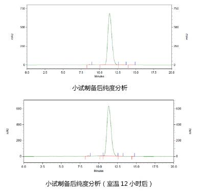 中国生物器材网—依维莫司的分离纯化报告