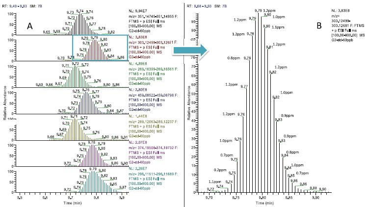 q exactive四极杆-静电场轨道阱高分辨质谱快速筛查和确证蔬果基质中5
