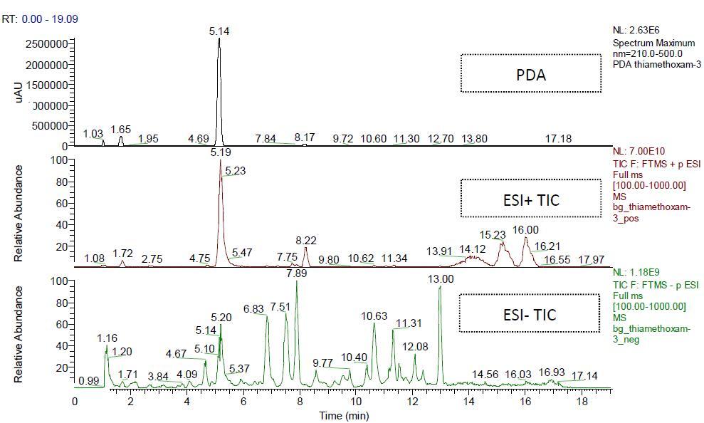 四级杆- 静电场轨道阱质谱仪q-exactive 在微量杂质检查中的应用