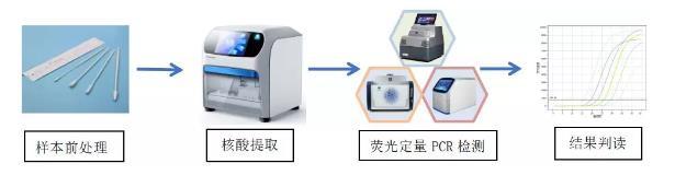 润扬仪器:2019-nCoV新型冠状病毒检测全套解决方案