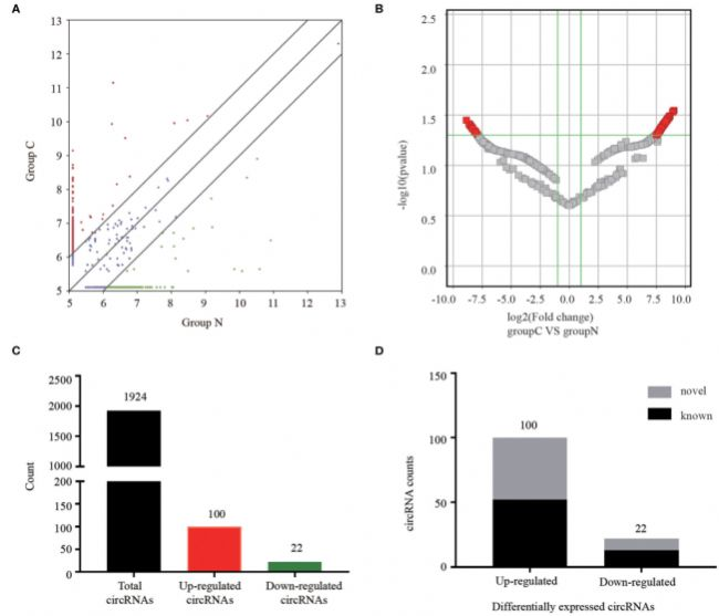 CRC患者和健康人中环状RNA的差异表达