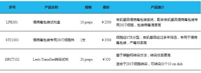 中国生物器材网--病毒包装--性能参数