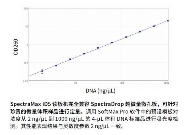 SpectraMax iD5多功能微孔读板机