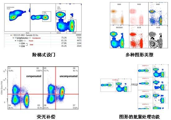 它可以分析任何流式细胞仪收集的流式数据