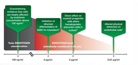 ORF Genetics 以干细胞研究为例,发表在《再生医学》(参看下面的数据),水平低至0.005ng/ml的内毒素通过抑制中胚层的形成严重影响干细胞分化(Sivasubramaniyan K, et.al. Regen Med. 2008,3(1):23-31)。