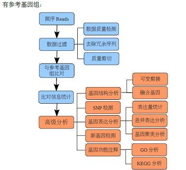 中国生物器材网--转录组测序与生物信息分析